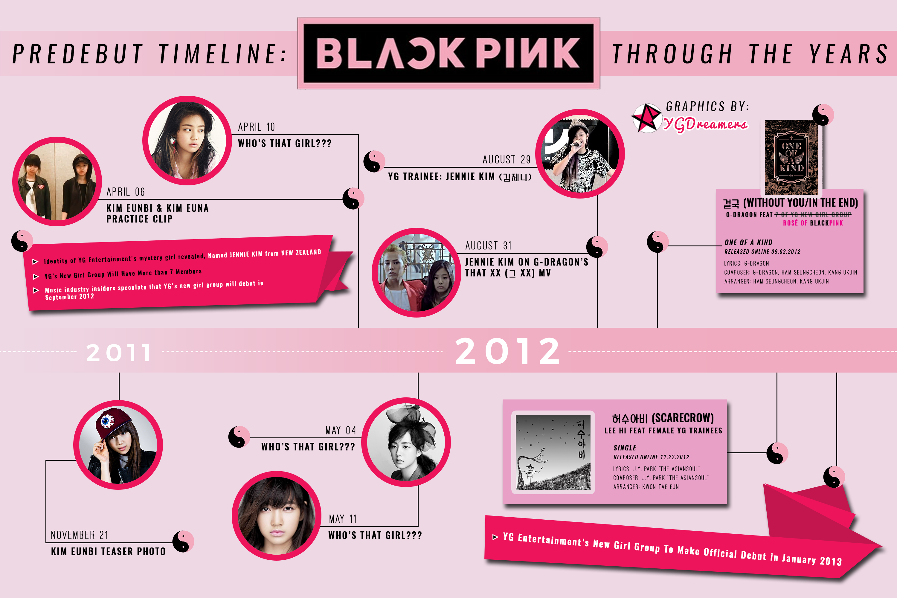 PREDEBUT TIMELINE: THROUGH THE YEARS | YGDreamers