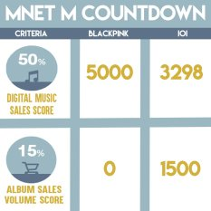 160818 MNET MCOUNTDOWN SCORE BREAKDOWN_2
