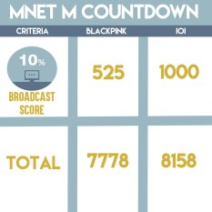 160818 MNET MCOUNTDOWN SCORE BREAKDOWN_4