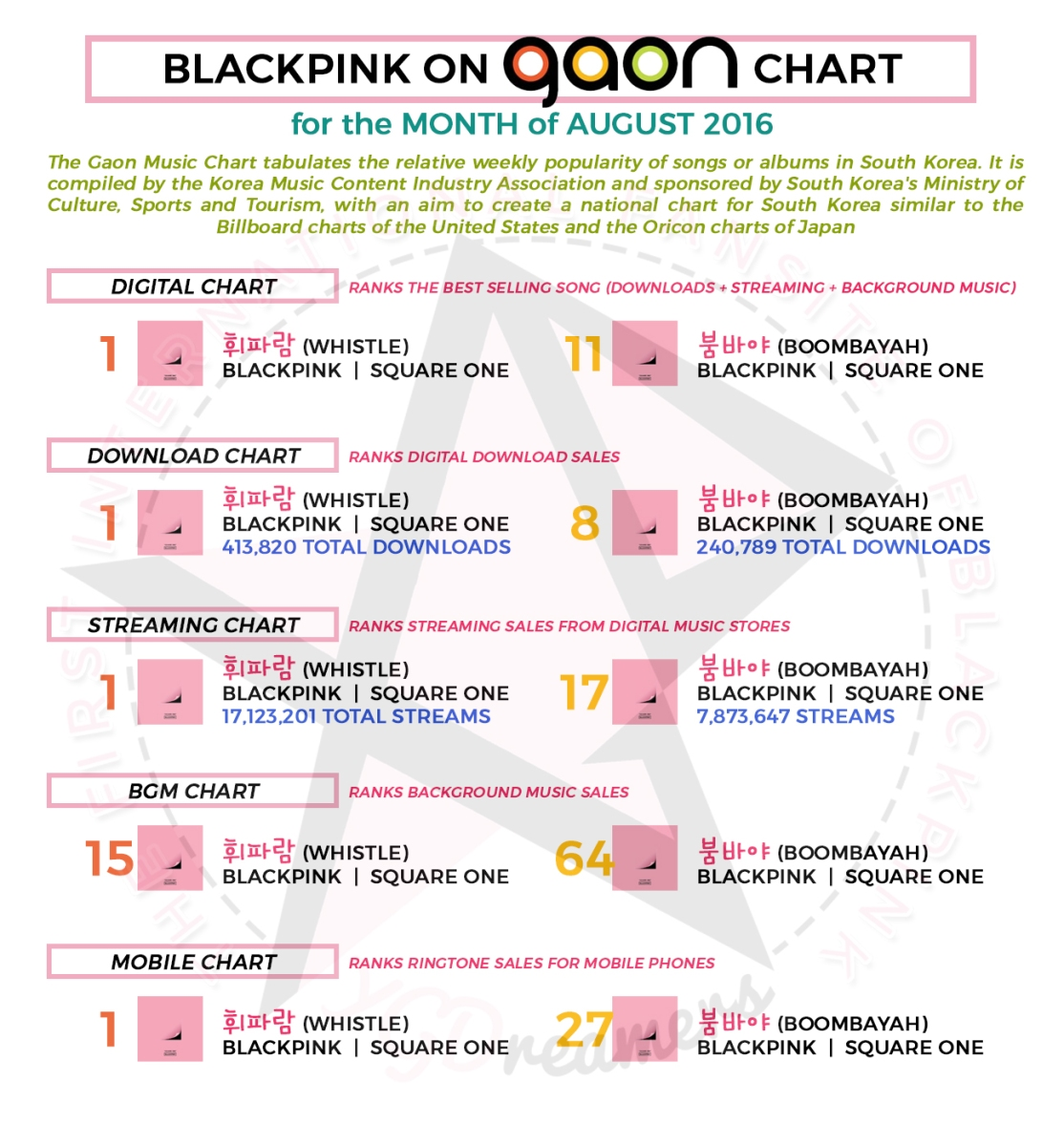 CHARTS] How BLACKPINK's Debut Singles {WHISTLE & BOOMBAYAH