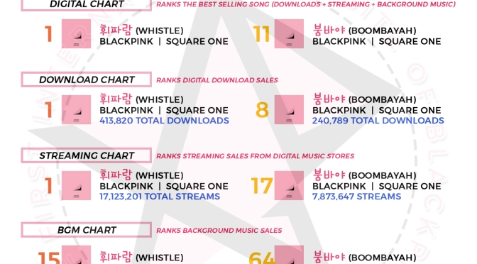[CHARTS] How BLACKPINK's Debut Singles {WHISTLE & BOOMBAYAH} Rank On Korean Music Charts