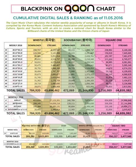 gaon-cumulative-as-of-1105-dlst