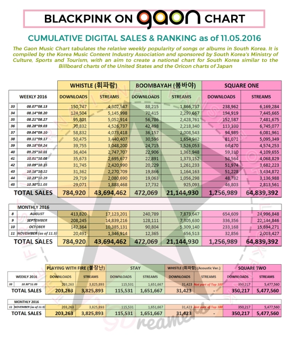 gaon-cumulative-as-of-1105-dlst