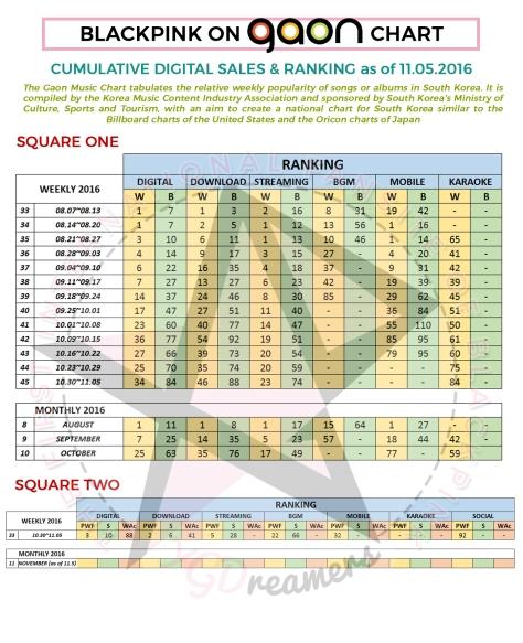 gaon-cumulative-as-of-1105-rank