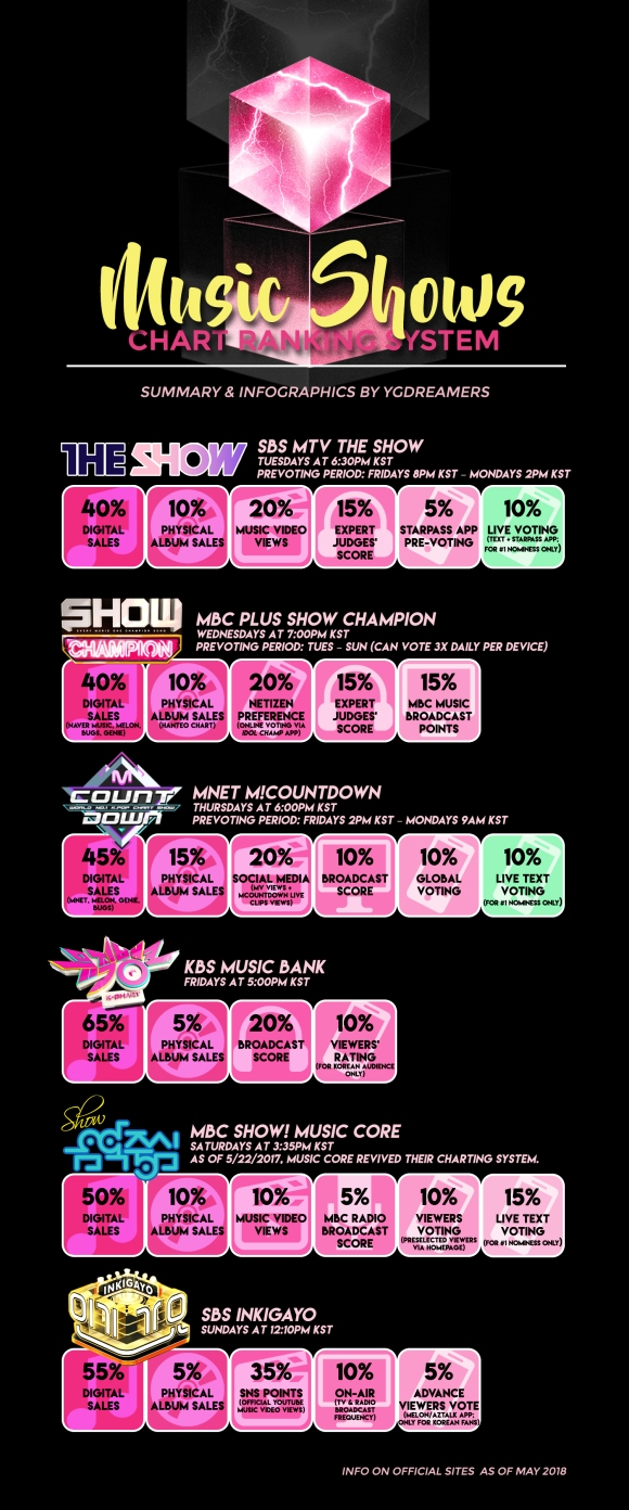 MUSIC SHOWS CHART RANKING SYSTEM 2018 FULL