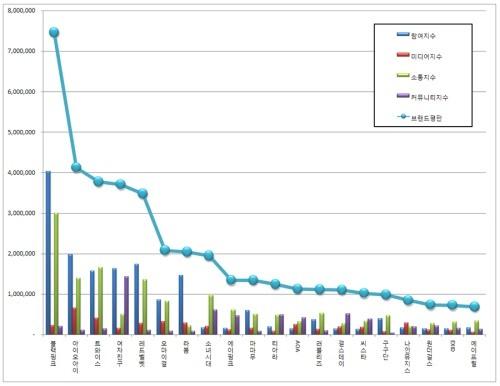 160911-blackpink-brand-index-graph
