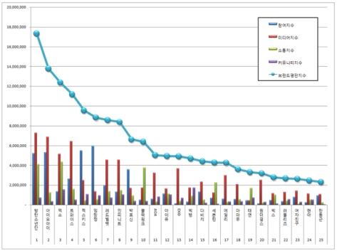 160922blackpink-october-singer-brand-index-graph