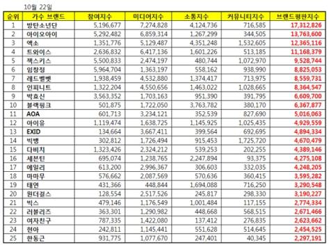 161022-blackpink-oct-singer-brand-index-list