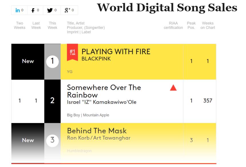 161108-world-digital-charts