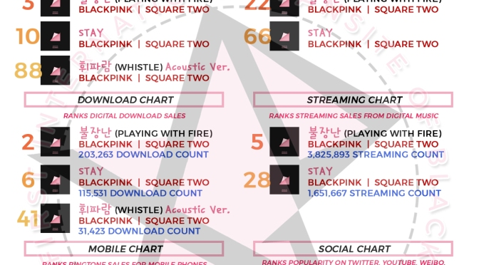 [CHART] How BLACKPINK's 'SQUARE TWO' Tracks Rank on Music Charts