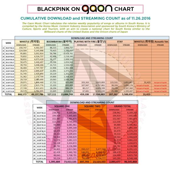 gaon-cumulative-as-of-1126-dlst