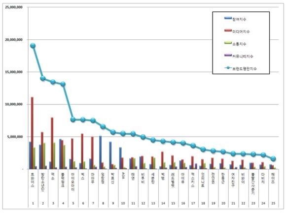161126-november-brand-index-reputation-singer-graph