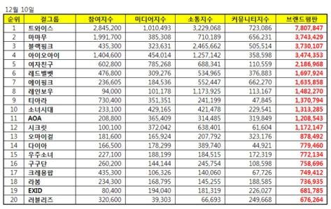 161210-december-brand-index-reputation-gg-list