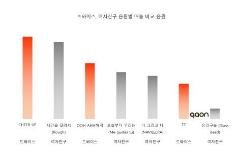 161215-gaon-2016-music-sales-ranking-digital-twice-gfriend