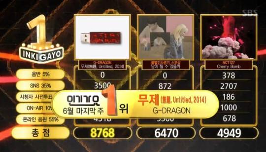 170625 gd inkigayo win