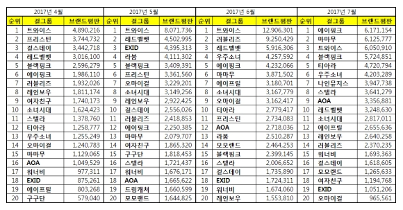 170708 apr may june july 2017 brand index reputation gg list