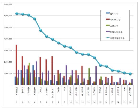 170708 july 2017 brand index reputation gg graph
