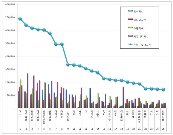 170722 july 2017 brand index reputation singer graph