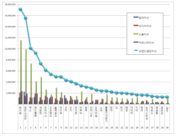 180225 feb 2018 brand index reputation singer graph