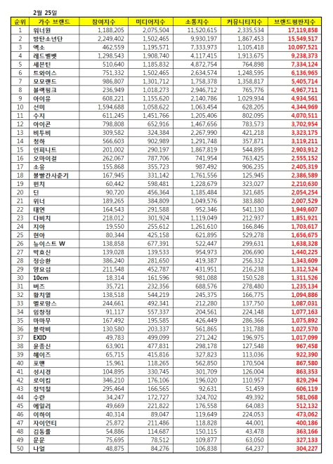 180225 feb 2018 brand index reputation singer list