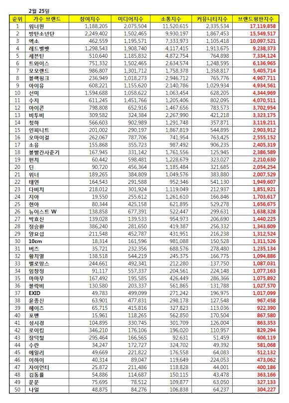 180225 feb 2018 brand index reputation singer list
