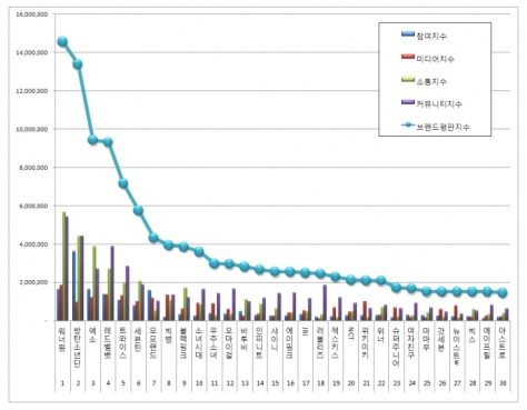 180301 march 2018 brand index reputation idols graph