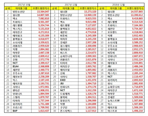 180301 oct dec 2017 march 2018 brand index reputation idols list