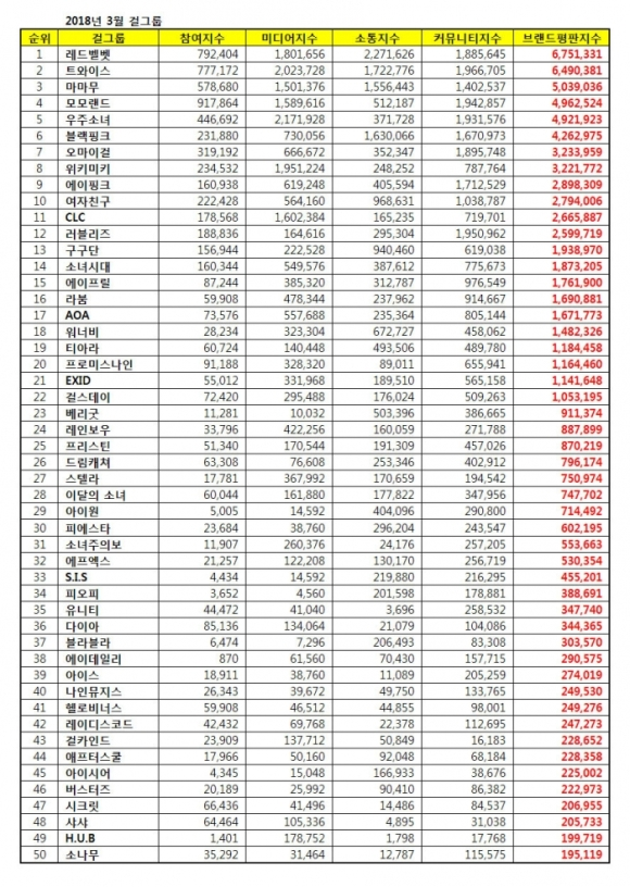 180310 march 2018 brand index reputation gg list