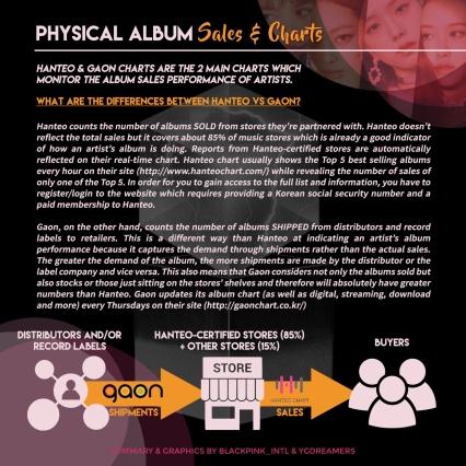 DIGITAL + PHYSICAL ALBUM SALES_CHARTS 1