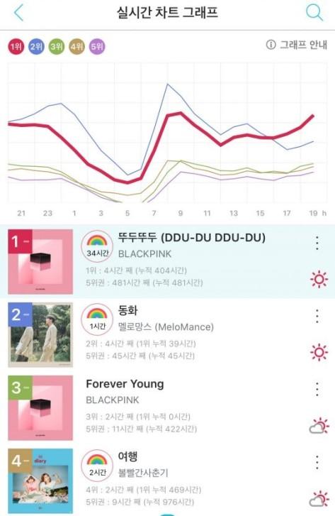 180706 dddd genie chart 3 weeks