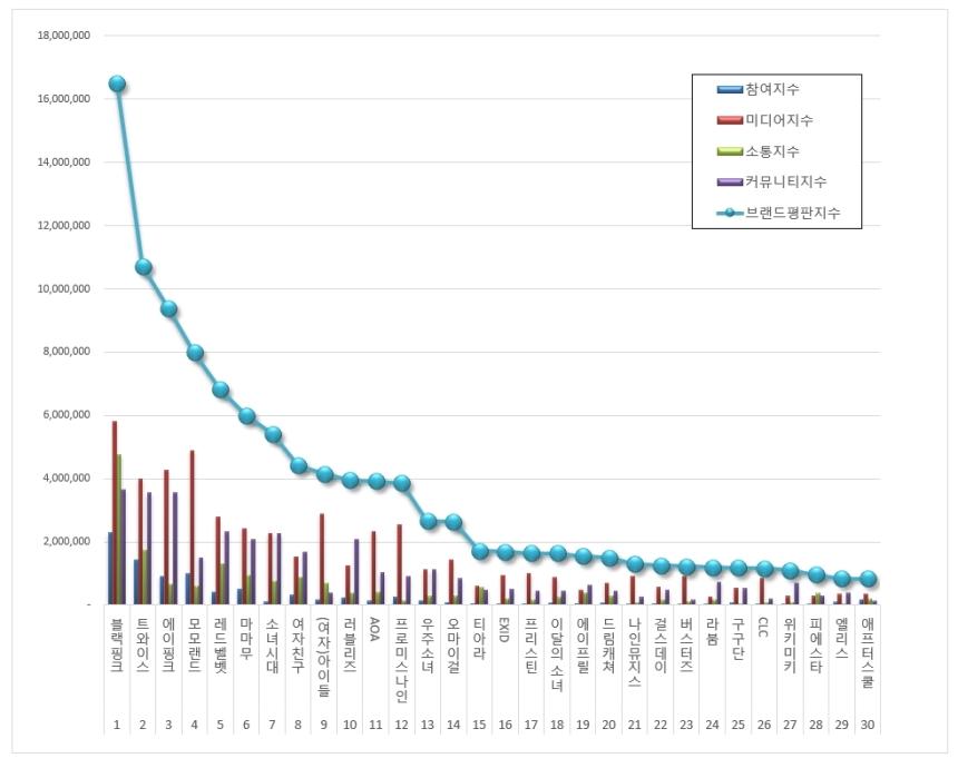 180714 july 2018 brand index reputation gg graph