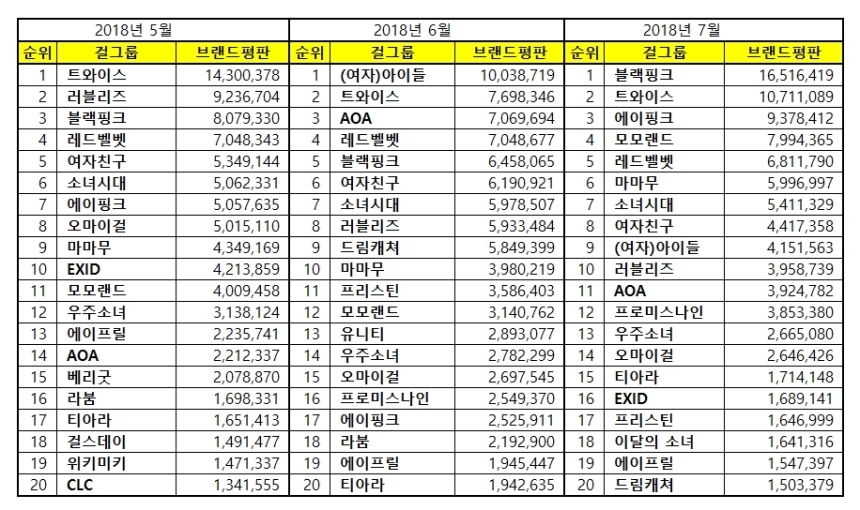 180714 may june july 2018 brand index reputation gg list