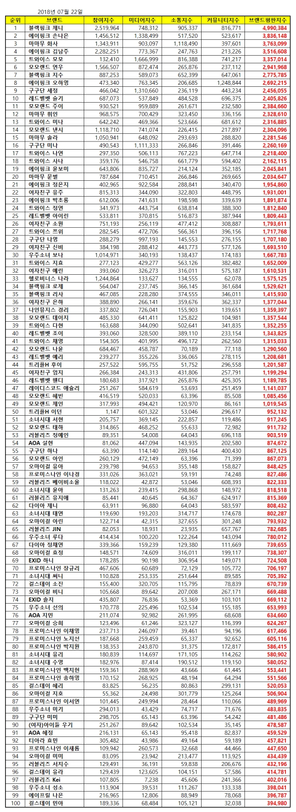 180722 july 2018 brand index reputation gg member list