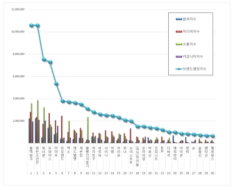 180728 july 2018 brand index reputation singer graph