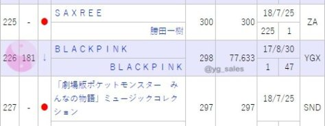 CHART] BLACKPINK on Oricon Album Weekly Top 300 | YGDreamers