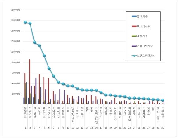 180811 aug 2018 brand index reputation gg graph