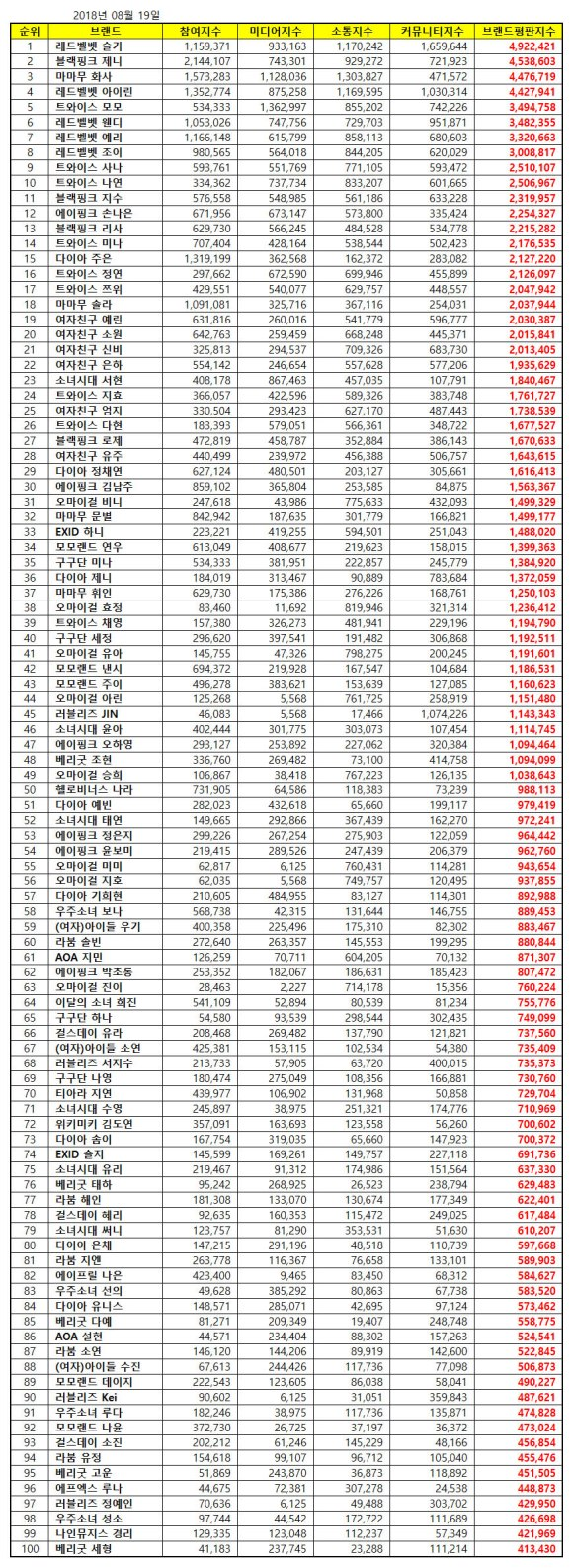 180819 aug 2018 brand index reputation gg member list