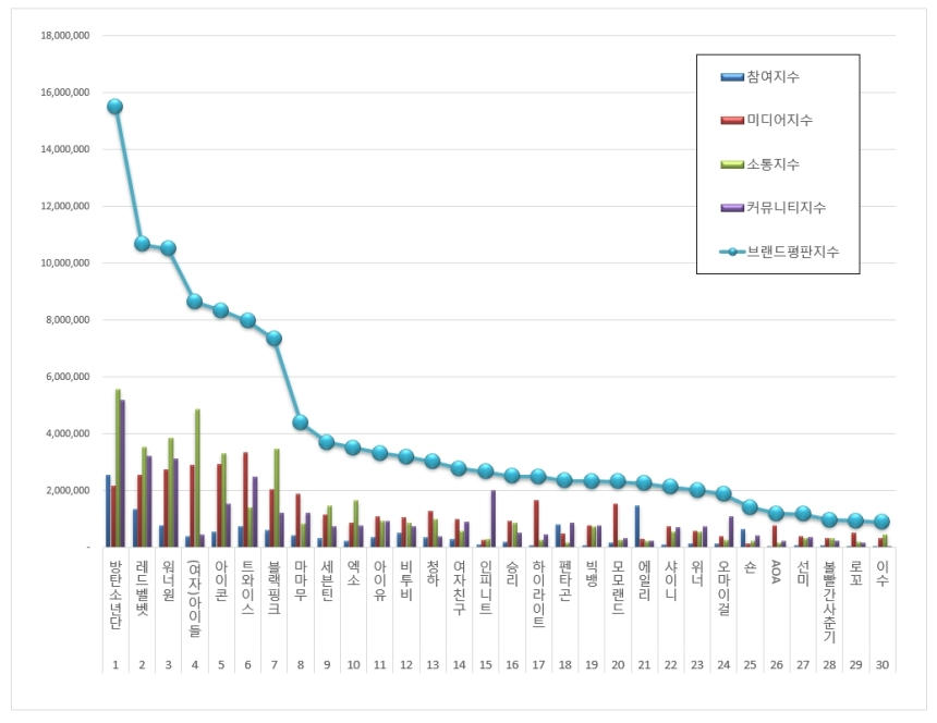 180825 aug 2018 brand index reputation singer graph