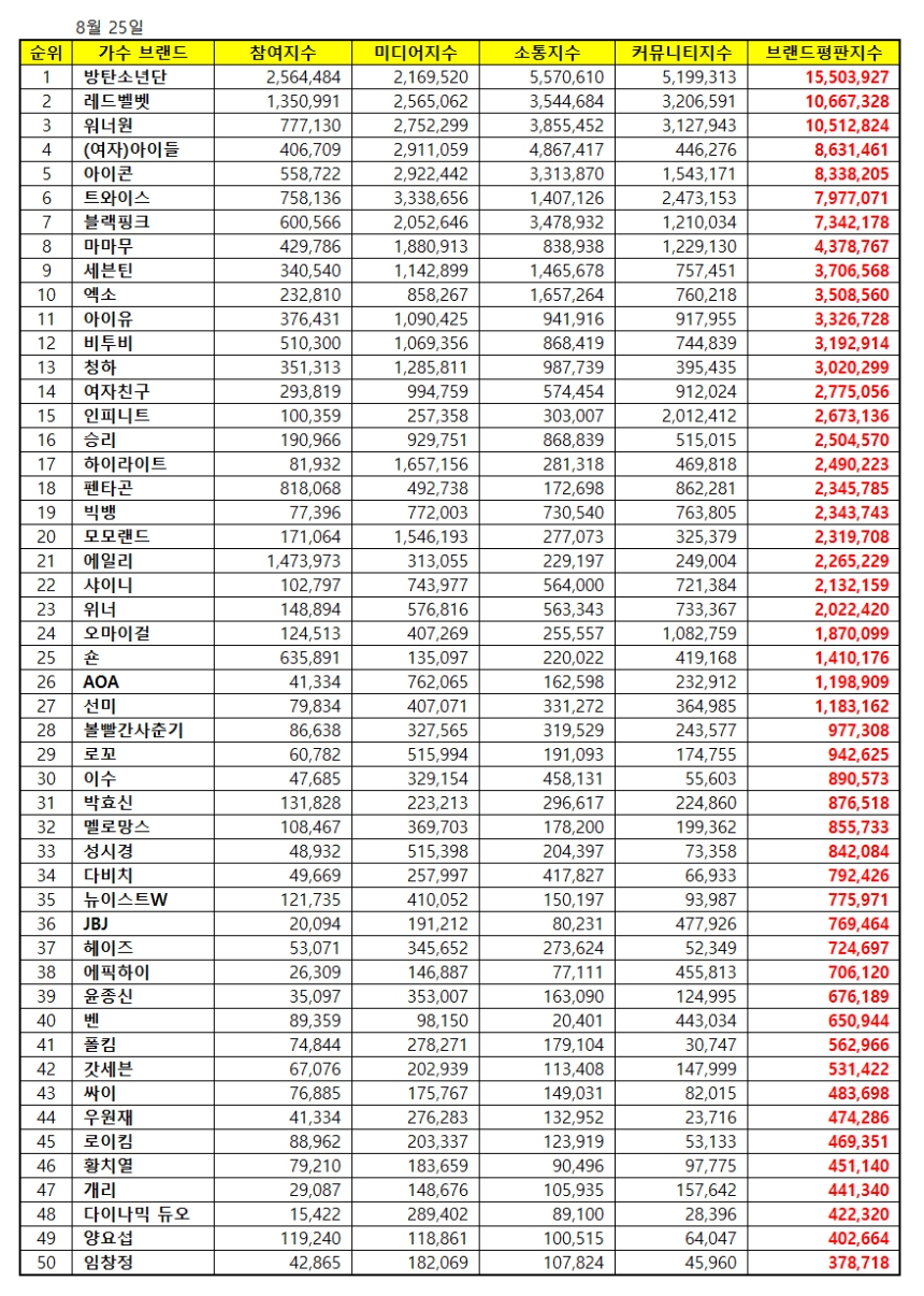 180825 aug 2018 brand index reputation singer list