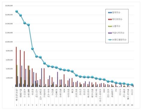 180908 sept 2018 brand index reputation gg graph