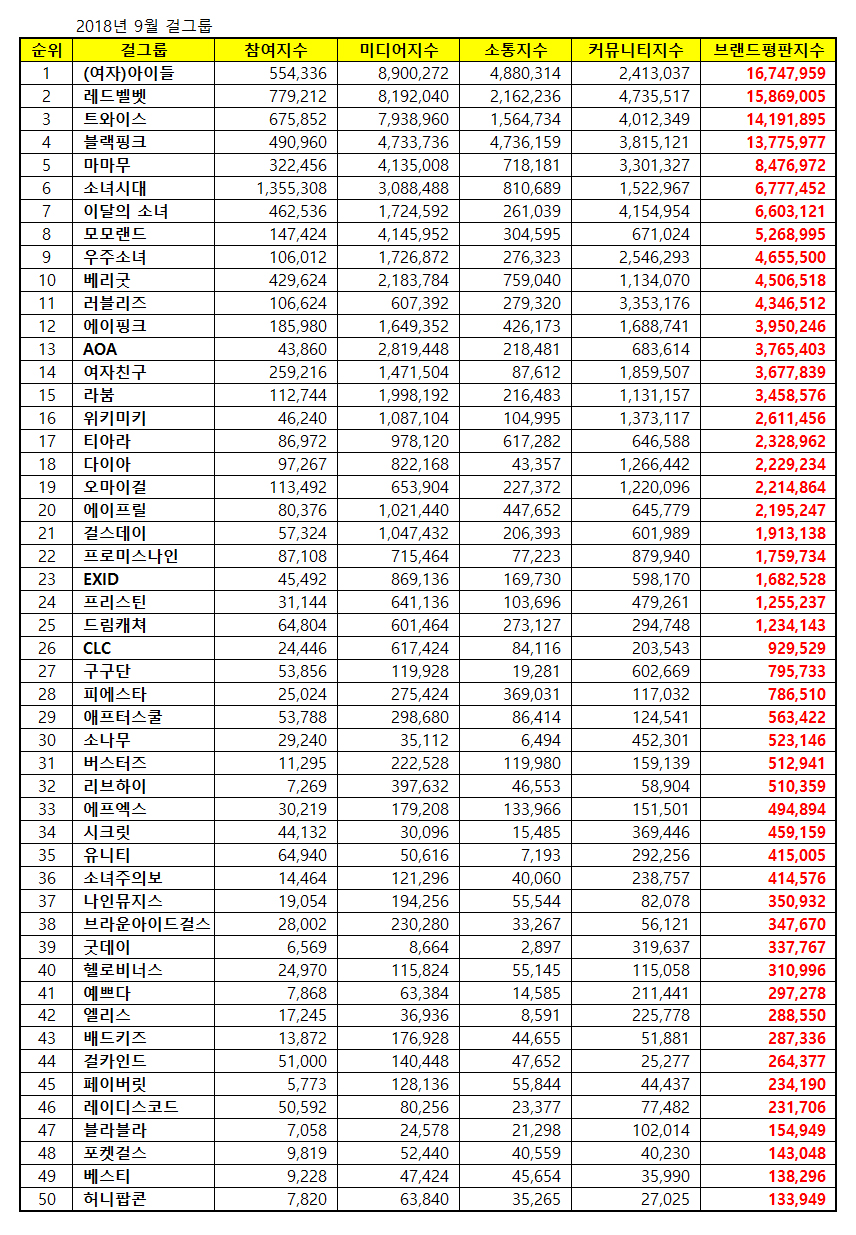 180908 sept 2018 brand index reputation gg list