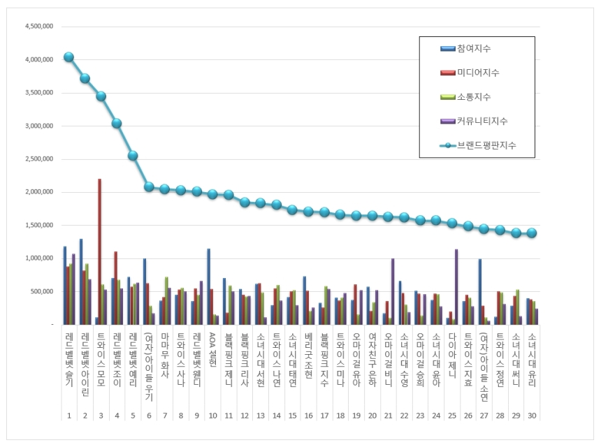 180916 sept 2018 brand index reputation gg members graph