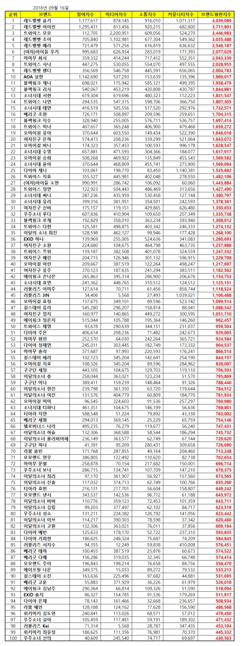 180916 sept 2018 brand index reputation gg members list