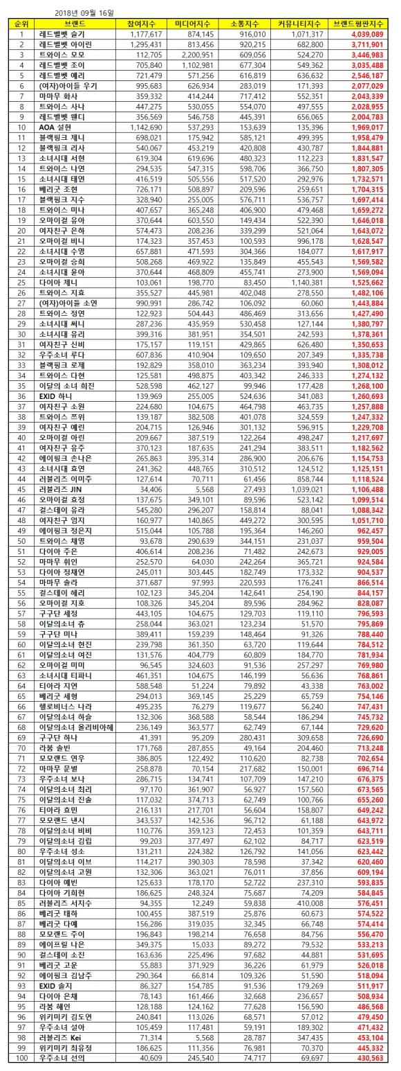 180916 sept 2018 brand index reputation gg members list
