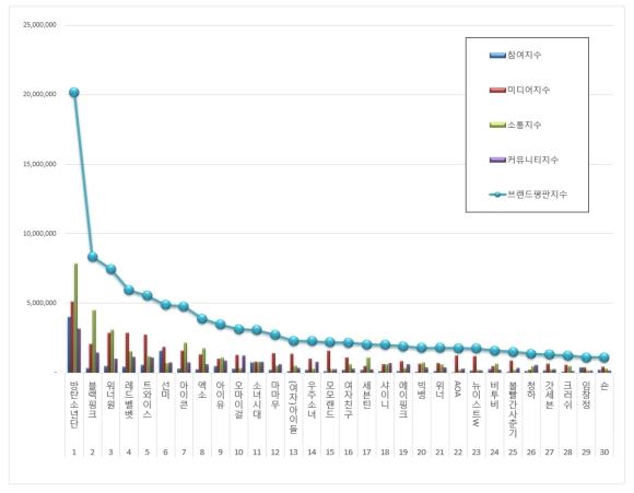 180922 sept 2018 brand index reputation singer graph