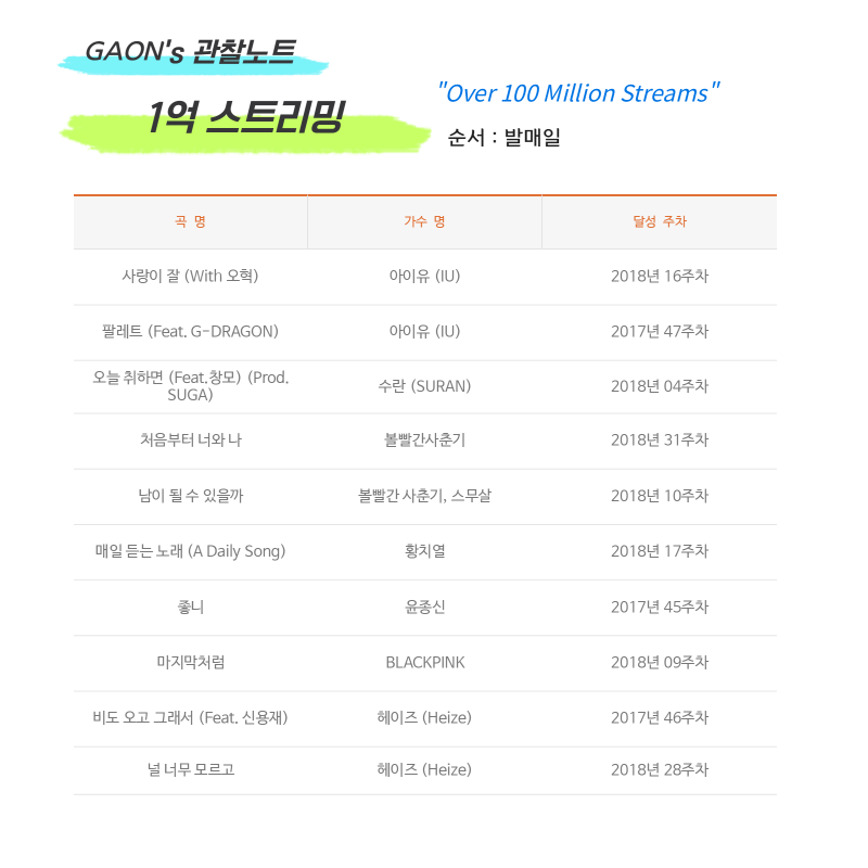 180911 AIIYL 100M+ STREAMS (2018 WK 09)