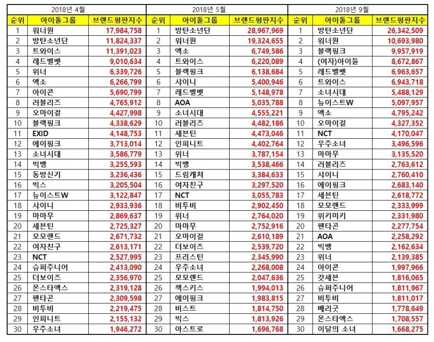 180929 apr may sept 2018 brand index reputation idol group list