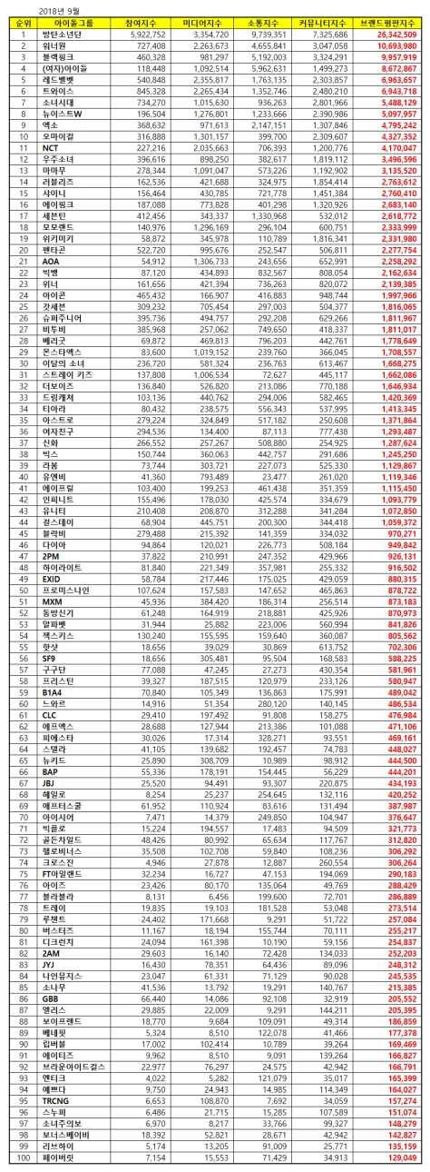 180929 sept 2018 brand index reputation idol group list