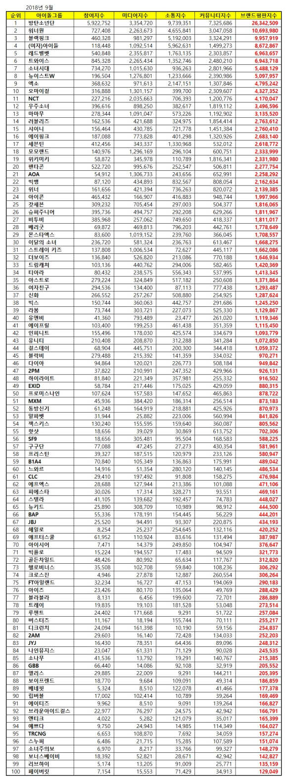 180929 sept 2018 brand index reputation idol group list