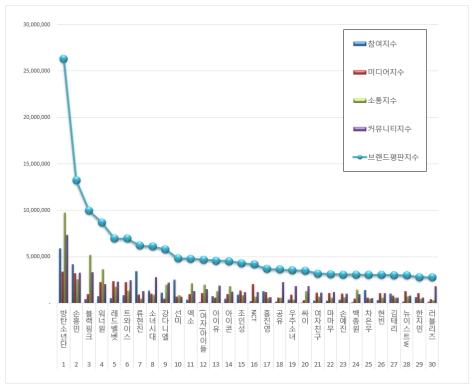 180930 sept 2018 brand index reputation korean celebs graph